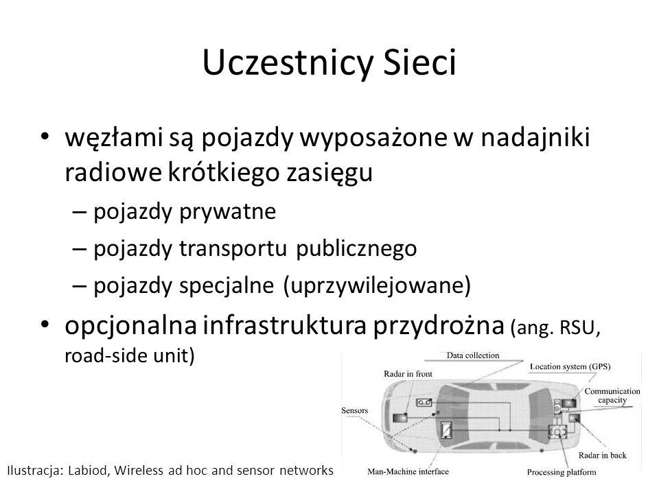 Uczestnicy Sieci węzłami są pojazdy wyposażone w nadajniki radiowe krótkiego zasięgu – pojazdy prywatne – pojazdy transportu publicznego – pojazdy spe