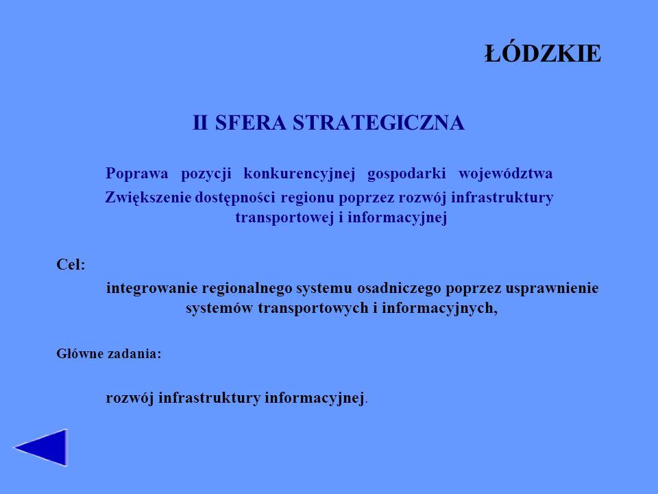 ŁÓDZKIE II SFERA STRATEGICZNA Poprawa pozycji konkurencyjnej gospodarki województwa Zwiększenie dostępności regionu poprzez rozwój infrastruktury tran