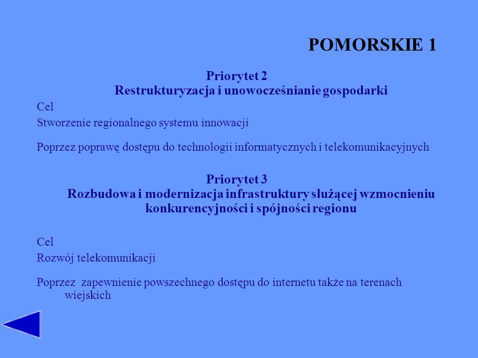 POMORSKIE 1 Priorytet 2 Restrukturyzacja i unowocześnianie gospodarki Cel Stworzenie regionalnego systemu innowacji Poprzez poprawę dostępu do technologii informatycznych i telekomunikacyjnych Priorytet 3 Rozbudowa i modernizacja infrastruktury służącej wzmocnieniu konkurencyjności i spójności regionu Cel Rozwój telekomunikacji Poprzez zapewnienie powszechnego dostępu do internetu także na terenach wiejskich