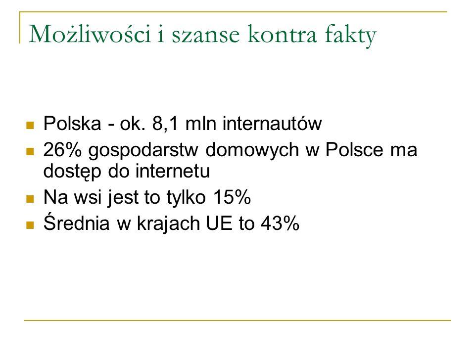 Możliwości i szanse kontra fakty Polska - ok.