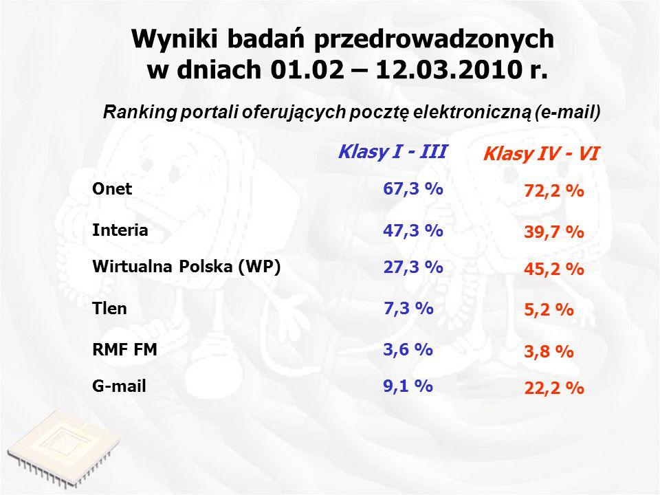Wyniki badań przedrowadzonych w dniach 01.02 – 12.03.2010 r. Ranking portali oferujących pocztę elektroniczną (e-mail) Onet Interia RMF FM Wirtualna P