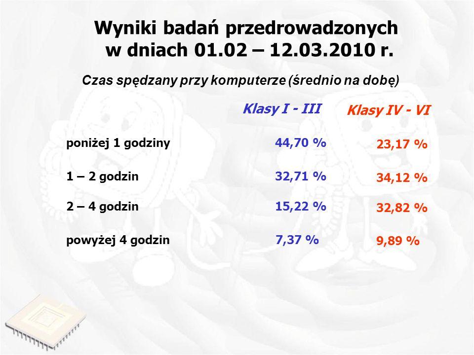 Wyniki badań przedrowadzonych w dniach 01.02 – 12.03.2010 r. Czas spędzany przy komputerze (średnio na dobę) poniżej 1 godziny 1 – 2 godzin 2 – 4 godz
