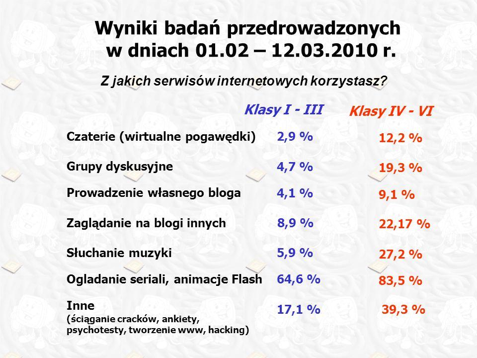 Wyniki badań przedrowadzonych w dniach 01.02 – 12.03.2010 r. Z jakich serwisów internetowych korzystasz? Czaterie (wirtualne pogawędki) Grupy dyskusyj