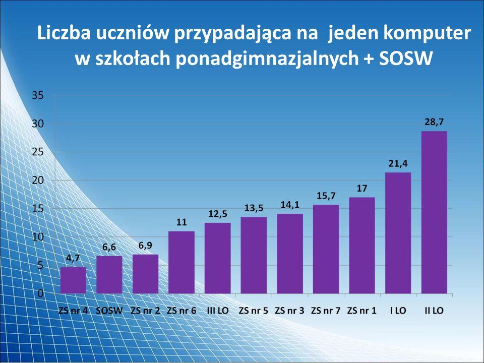 Liczba uczniów przypadająca na jeden komputer w szkołach ponadgimnazjalnych + SOSW