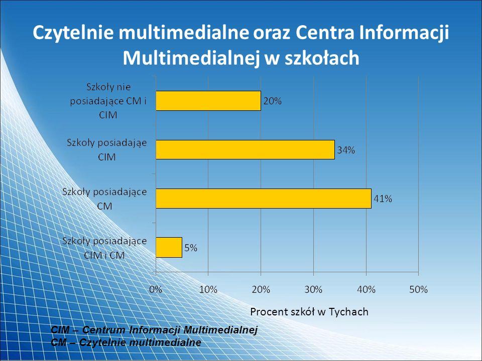 Czytelnie multimedialne oraz Centra Informacji Multimedialnej w szkołach CIM – Centrum Informacji Multimedialnej CM – Czytelnie multimedialne Procent