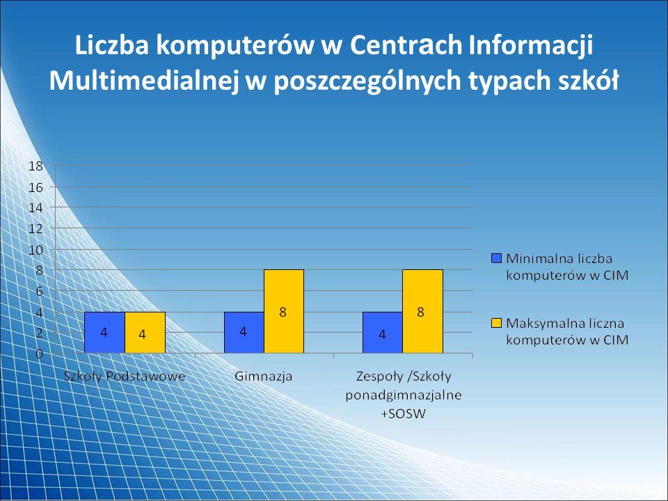 Liczba komputerów w Centr a ch Informacji Multimedialnej w poszczególnych typach szkół
