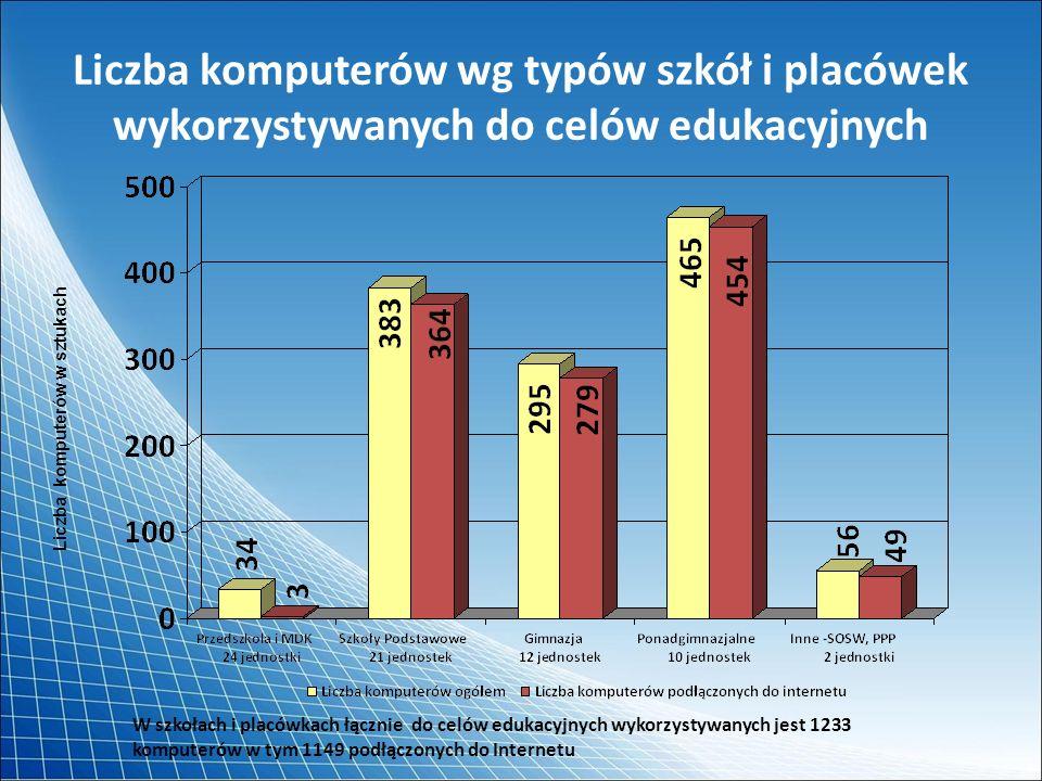 Zastosowanie komputerów do celów edukacyjnych pracownie komputerowe (1006 komputerów w 72 pracowniach) pracownie przedmiotowe, m.in.