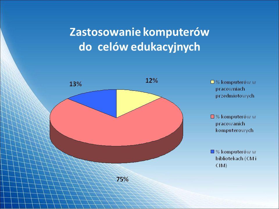 Liczba pracowni komputerowych w danym typie szkół