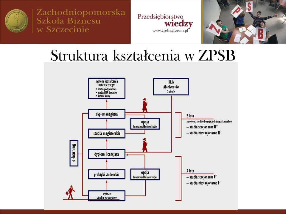 Struktura kszta ł cenia w ZPSB
