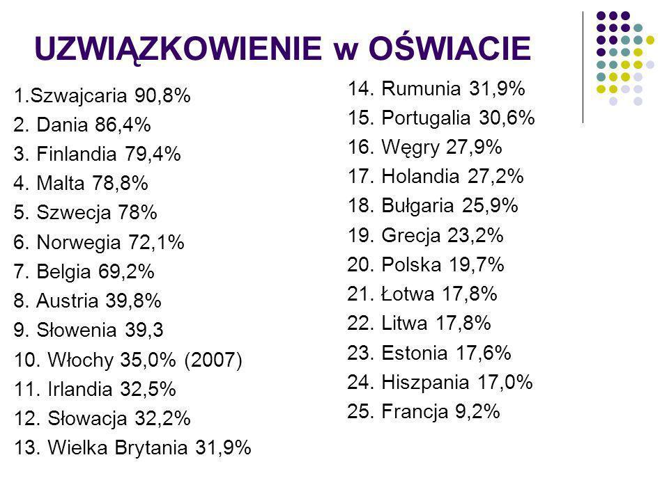 UZWIĄZKOWIENIE w OŚWIACIE 1.Szwajcaria 90,8% 2. Dania 86,4% 3. Finlandia 79,4% 4. Malta 78,8% 5. Szwecja 78% 6. Norwegia 72,1% 7. Belgia 69,2% 8. Aust