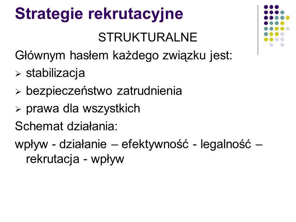 Strategie rekrutacyjne STRUKTURALNE Głównym hasłem każdego związku jest: stabilizacja bezpieczeństwo zatrudnienia prawa dla wszystkich Schemat działania: wpływ - działanie – efektywność - legalność – rekrutacja - wpływ