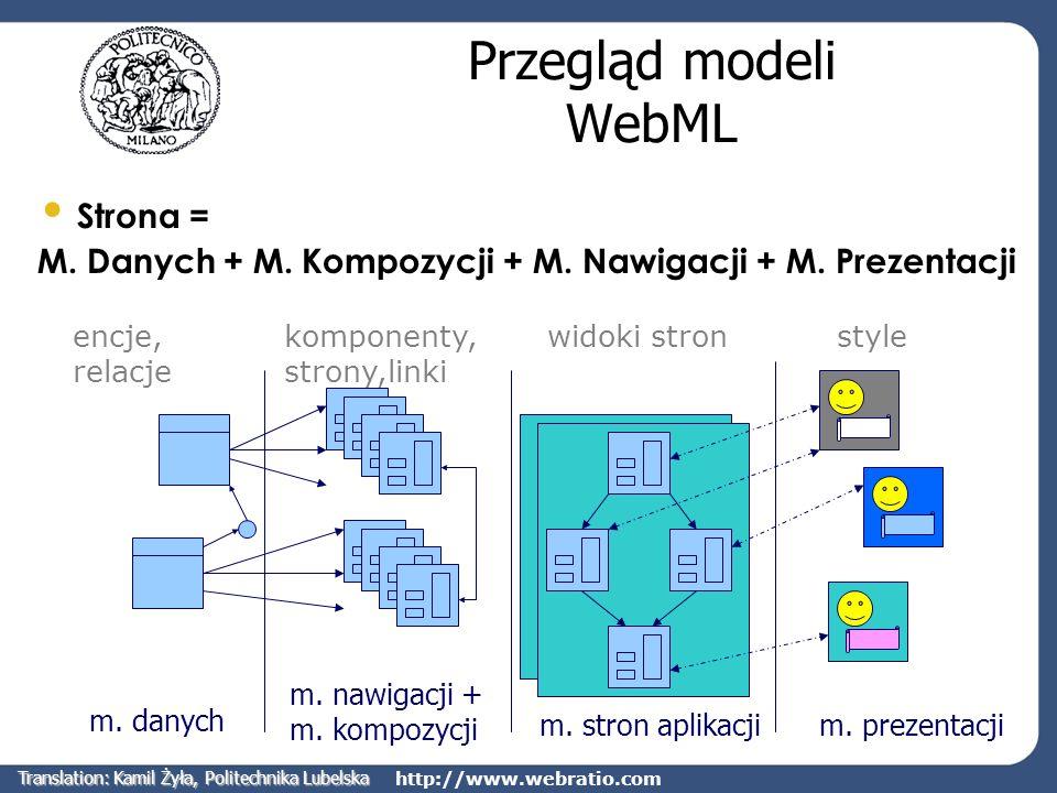 http://www.webratio.com Przegląd modeli WebML Strona = M. Danych + M. Kompozycji + M. Nawigacji + M. Prezentacji m. danych m. nawigacji + m. kompozycj
