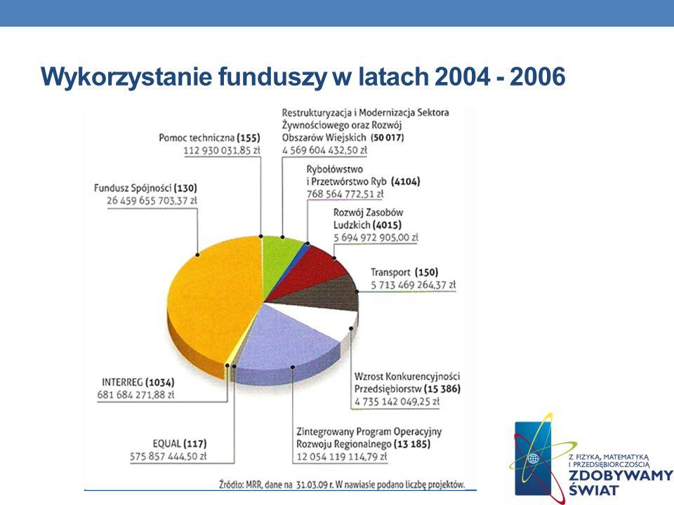 Wykorzystanie funduszy w latach 2004 - 2006