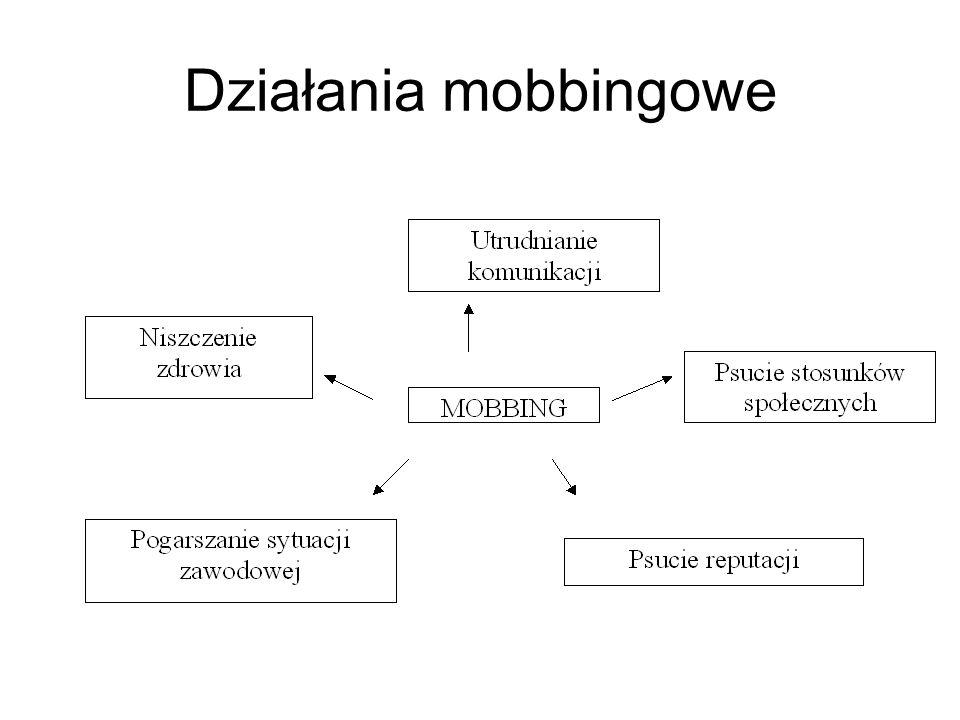 Działania mobbingowe