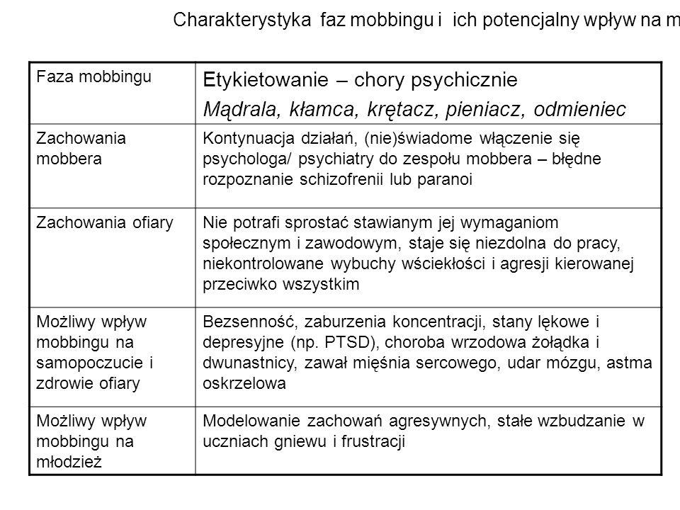 Charakterystyka faz mobbingu i ich potencjalny wpływ na młodzież Faza mobbingu Etykietowanie – chory psychicznie Mądrala, kłamca, krętacz, pieniacz, o
