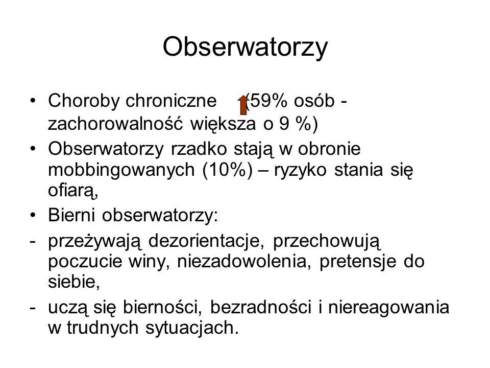 Obserwatorzy Choroby chroniczne (59% osób - zachorowalność większa o 9 %) Obserwatorzy rzadko stają w obronie mobbingowanych (10%) – ryzyko stania się