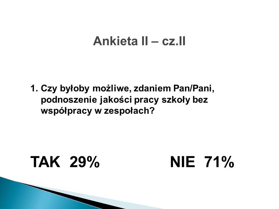Ankieta II – cz.II 1.Czy byłoby możliwe, zdaniem Pan/Pani, podnoszenie jakości pracy szkoły bez współpracy w zespołach? TAK 29% NIE 71%