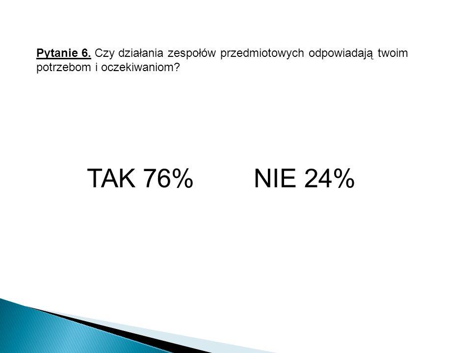 Pytanie 6. Czy działania zespołów przedmiotowych odpowiadają twoim potrzebom i oczekiwaniom? TAK 76% NIE 24%