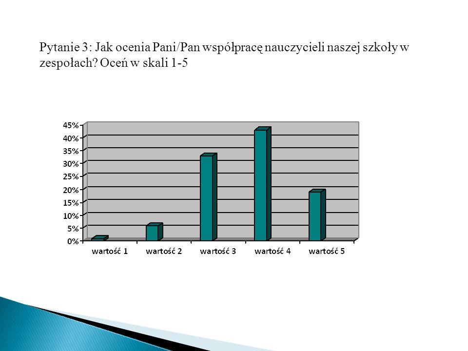 Pytanie 3: Jak ocenia Pani/Pan współpracę nauczycieli naszej szkoły w zespołach? Oceń w skali 1-5