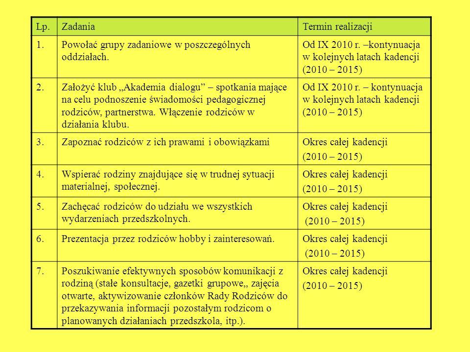 Lp. Zadania Termin realizacji 1.Powołać grupy zadaniowe w poszczególnych oddziałach. Od IX 2010 r. –kontynuacja w kolejnych latach kadencji (2010 – 20