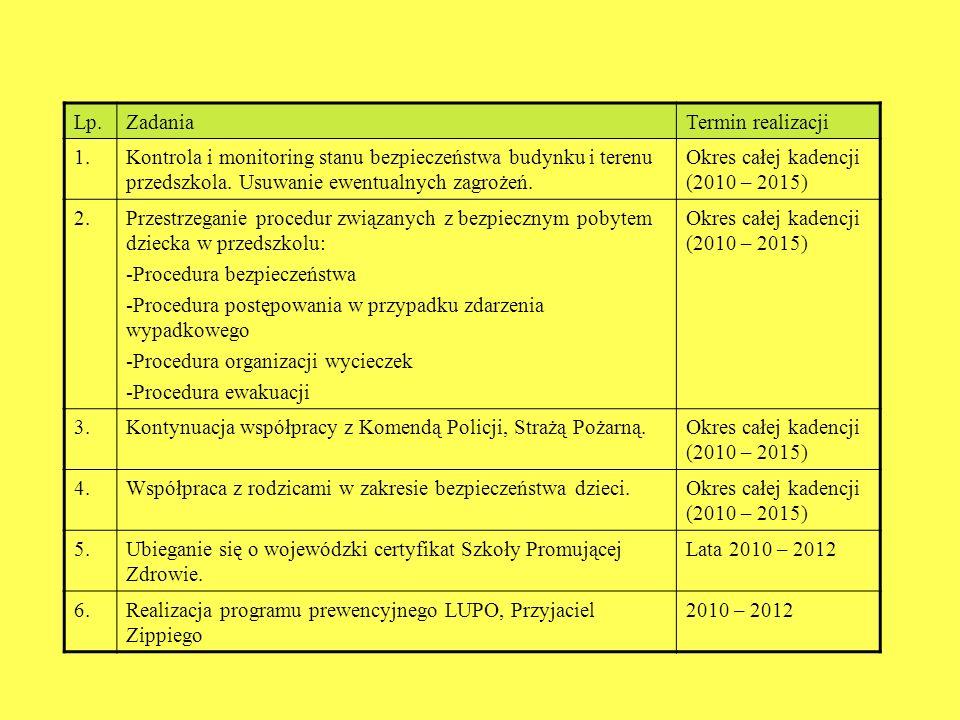 Lp. Zadania Termin realizacji 1.Kontrola i monitoring stanu bezpieczeństwa budynku i terenu przedszkola. Usuwanie ewentualnych zagrożeń. Okres całej k