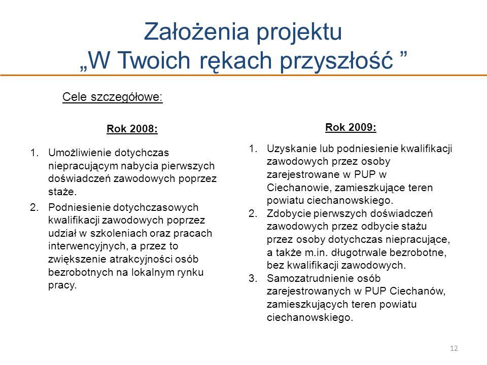 Założenia projektu W Twoich rękach przyszłość Cele szczegółowe: Rok 2008: 1.Umożliwienie dotychczas niepracującym nabycia pierwszych doświadczeń zawod