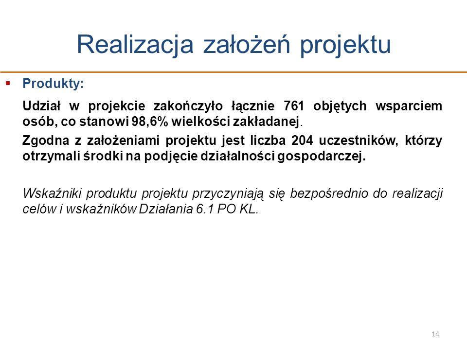 Realizacja założeń projektu Produkty: Udział w projekcie zakończyło łącznie 761 objętych wsparciem osób, co stanowi 98,6% wielkości zakładanej. Zgodna