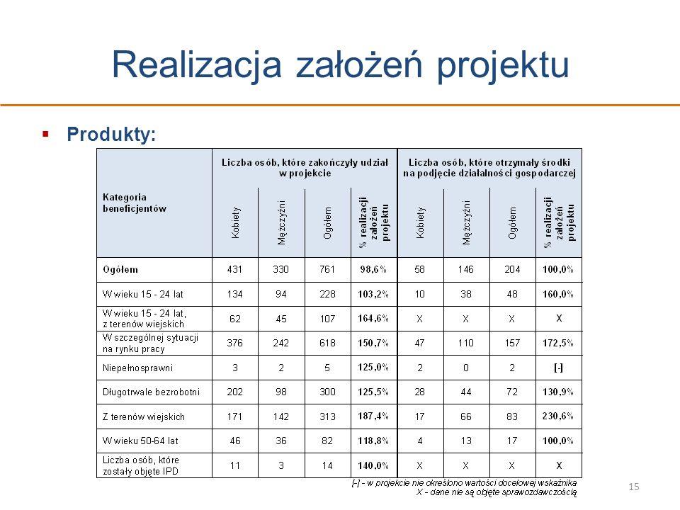 Realizacja założeń projektu Produkty: 15