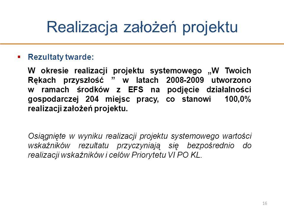 Realizacja założeń projektu Rezultaty twarde: W okresie realizacji projektu systemowego W Twoich Rękach przyszłość w latach 2008-2009 utworzono w rama