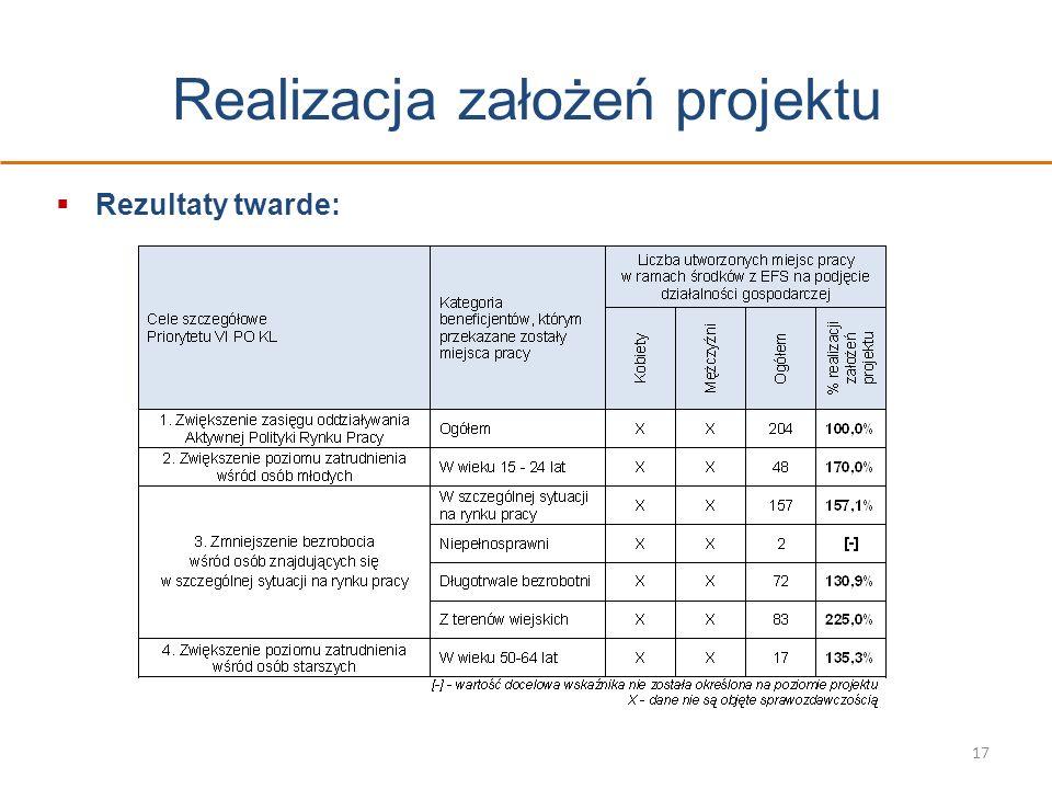 Realizacja założeń projektu Rezultaty twarde: 17