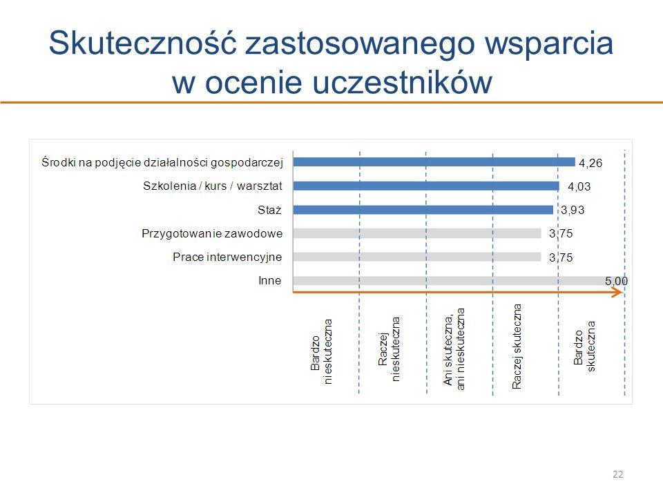 Skuteczność zastosowanego wsparcia w ocenie uczestników 22