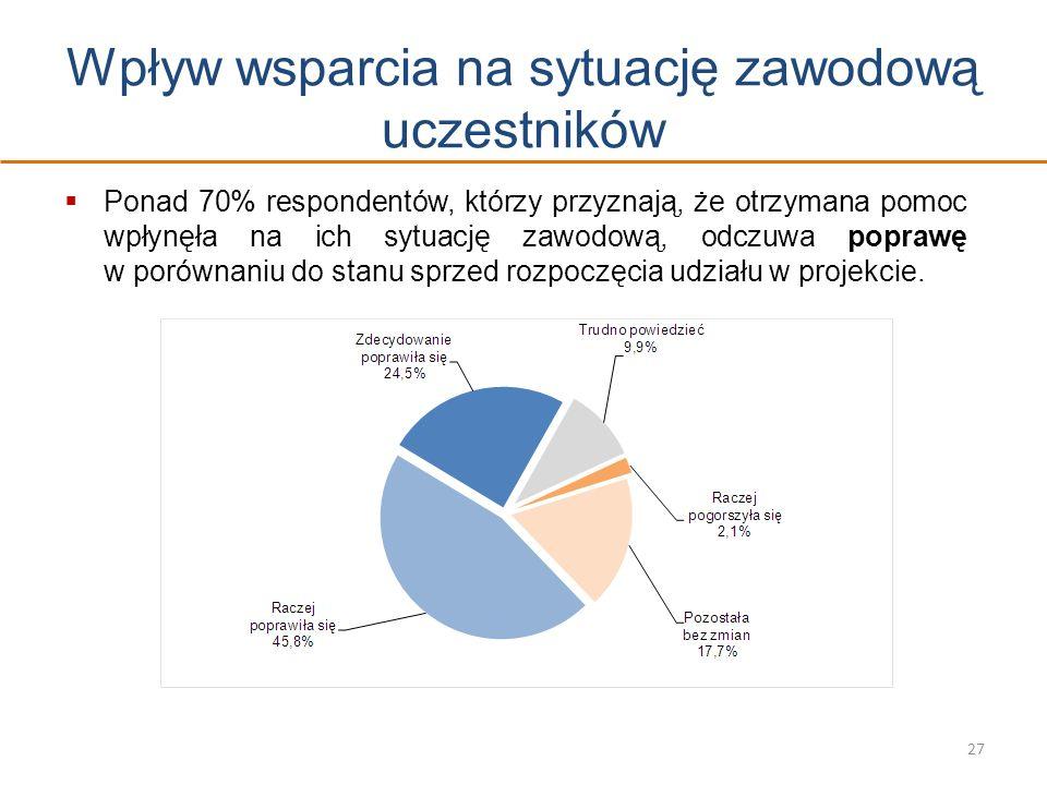 Wpływ wsparcia na sytuację zawodową uczestników 27 Ponad 70% respondentów, którzy przyznają, że otrzymana pomoc wpłynęła na ich sytuację zawodową, odc