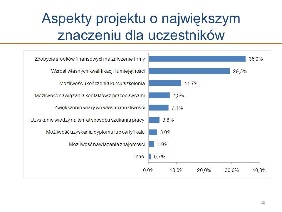 Aspekty projektu o największym znaczeniu dla uczestników 29