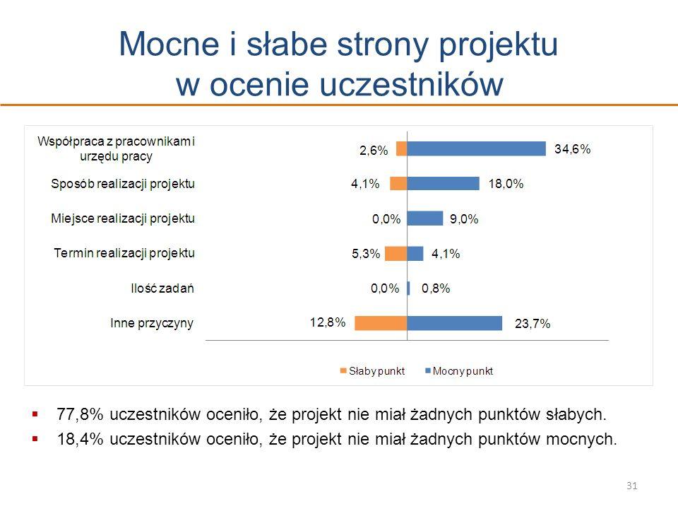 Mocne i słabe strony projektu w ocenie uczestników 31 77,8% uczestników oceniło, że projekt nie miał żadnych punktów słabych. 18,4% uczestników ocenił