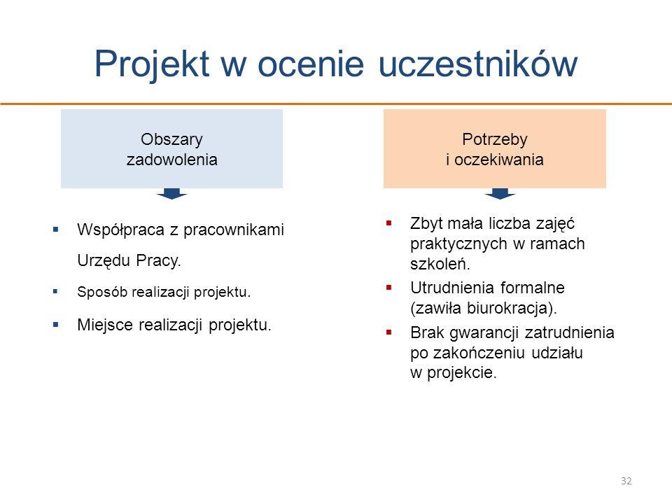 Projekt w ocenie uczestników 32 Obszary zadowolenia Potrzeby i oczekiwania Współpraca z pracownikami Urzędu Pracy. Sposób realizacji projektu. Miejsce