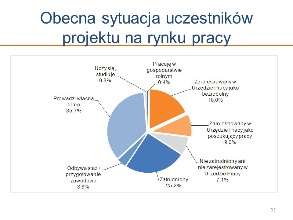 33 Obecna sytuacja uczestników projektu na rynku pracy