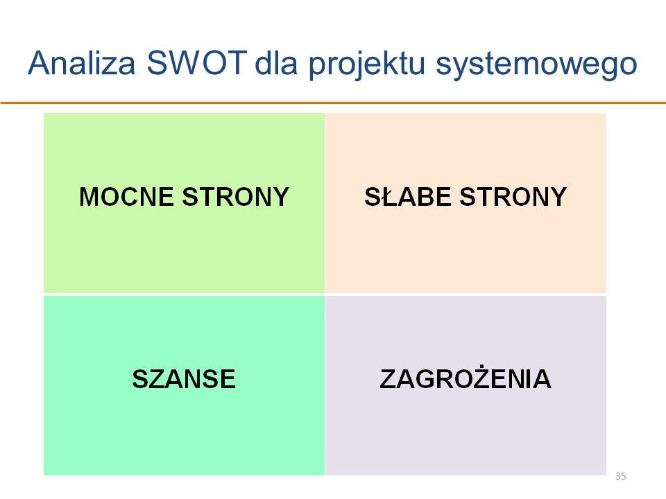 Analiza SWOT dla projektu systemowego 35
