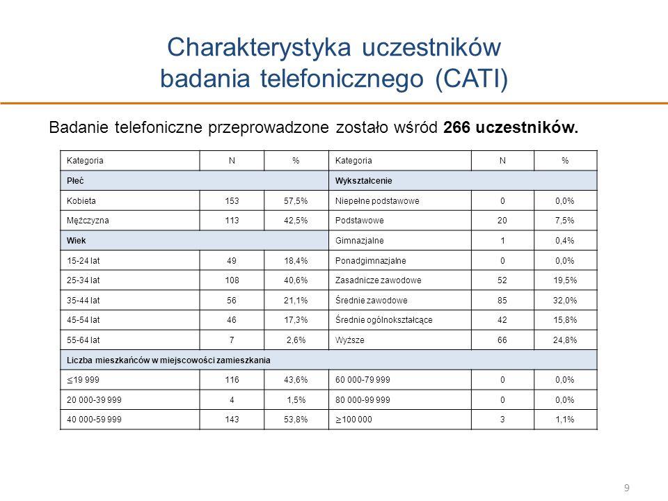 Charakterystyka uczestników badania telefonicznego (CATI) 9 Badanie telefoniczne przeprowadzone zostało wśród 266 uczestników. KategoriaN% N% PłećWyks