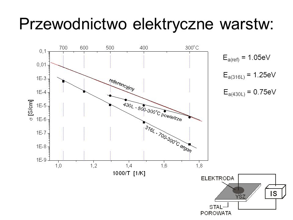 Przewodnictwo elektryczne warstw: E a(ref) = 1.05eV E a(316L) = 1.25eV E a(430L) = 0.75eV