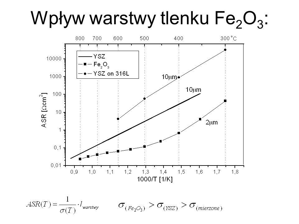 Wpływ warstwy tlenku Fe 2 O 3 :