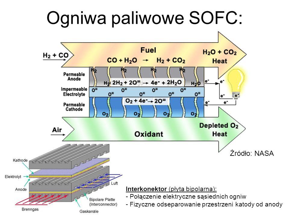 Źródło: NASA Ogniwa paliwowe SOFC: Interkonektor (płyta bipolarna): - Połączenie elektryczne sąsiednich ogniw - Fizyczne odseparowanie przestrzeni kat