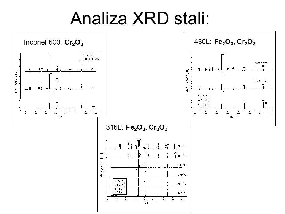Analiza XRD stali: Inconel 600: Cr 2 O 3 430L: Fe 2 O 3, Cr 2 O 3 316L: Fe 2 O 3, Cr 2 O 3