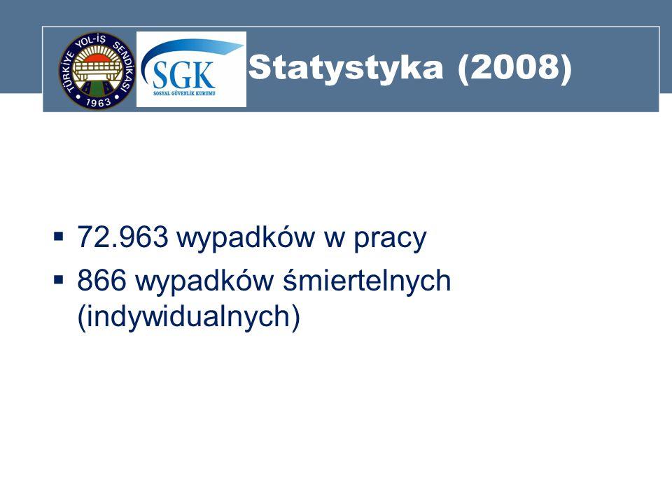 Statystyka (2008) 72.963 wypadków w pracy 866 wypadków śmiertelnych (indywidualnych)