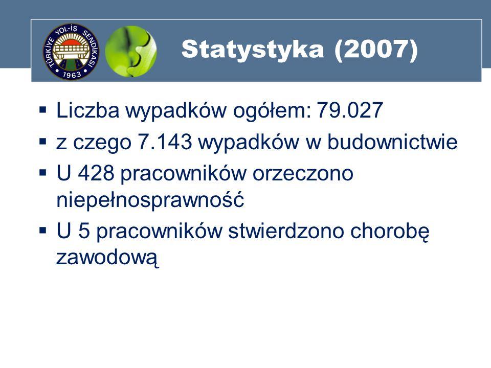 Statystyka (2007) Liczba wypadków ogółem: 79.027 z czego 7.143 wypadków w budownictwie U 428 pracowników orzeczono niepełnosprawność U 5 pracowników s