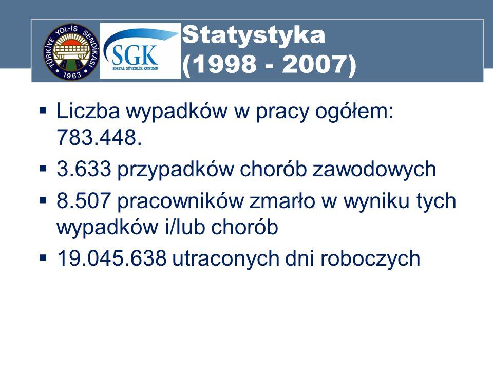 Statystyka (1998 - 2007) Liczba wypadków w pracy ogółem: 783.448. 3.633 przypadków chorób zawodowych 8.507 pracowników zmarło w wyniku tych wypadków i