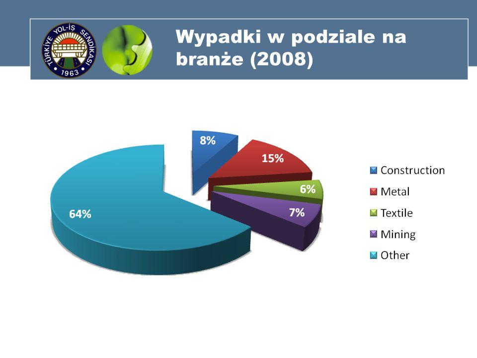 Wypadki w podziale na branże (2008)