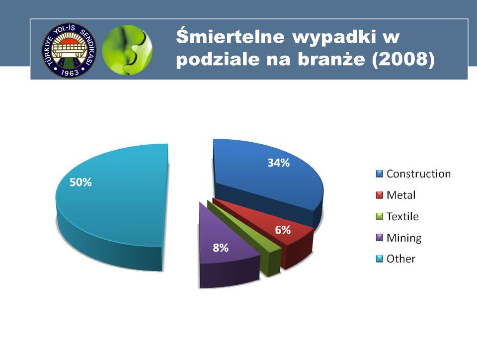 Śmiertelne wypadki w podziale na branże (2008)