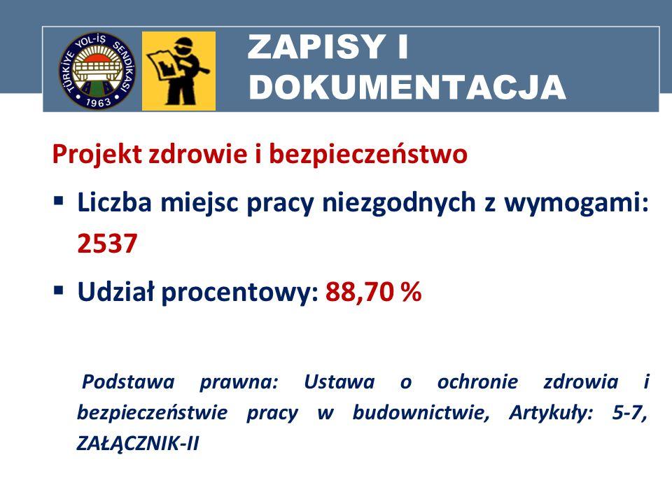 ZAPISY I DOKUMENTACJA Projekt zdrowie i bezpieczeństwo Liczba miejsc pracy niezgodnych z wymogami: 2537 Udział procentowy: 88,70 % Podstawa prawna: Us
