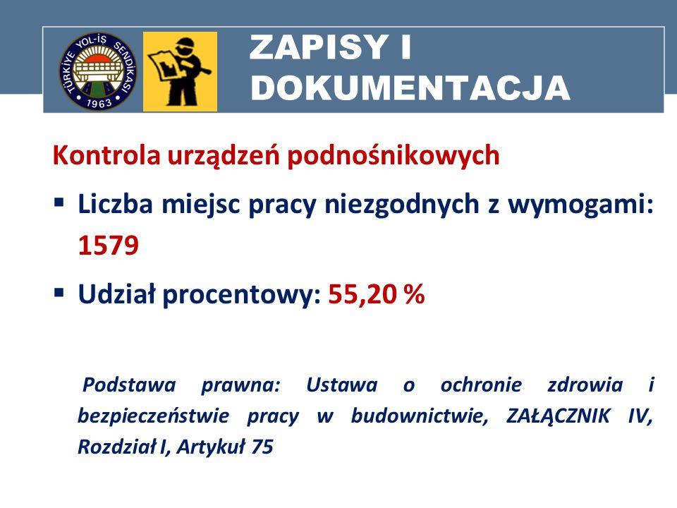 ZAPISY I DOKUMENTACJA Kontrola urządzeń podnośnikowych Liczba miejsc pracy niezgodnych z wymogami: 1579 Udział procentowy: 55,20 % Podstawa prawna: Us