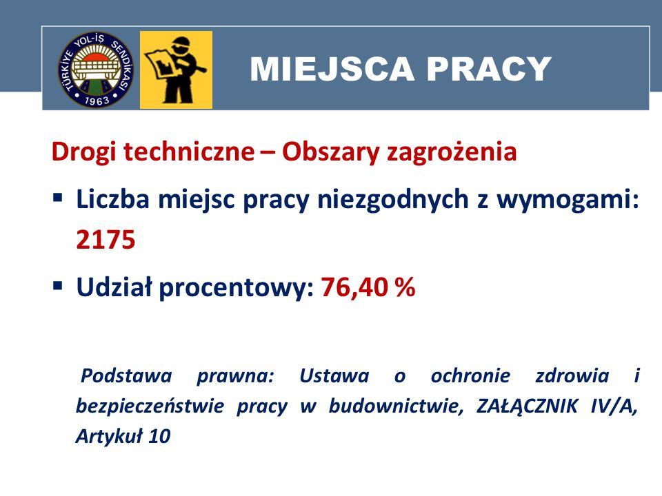 MIEJSCA PRACY Drogi techniczne – Obszary zagrożenia Liczba miejsc pracy niezgodnych z wymogami: 2175 Udział procentowy: 76,40 % Podstawa prawna: Ustaw